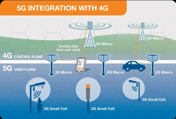 5G Integrazione