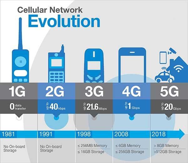5G evoluzione