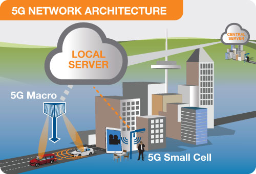 5g small cell