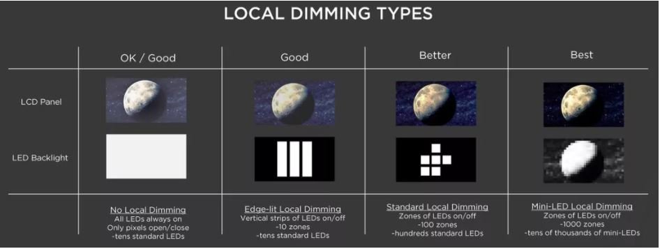 TCL Dimming Types