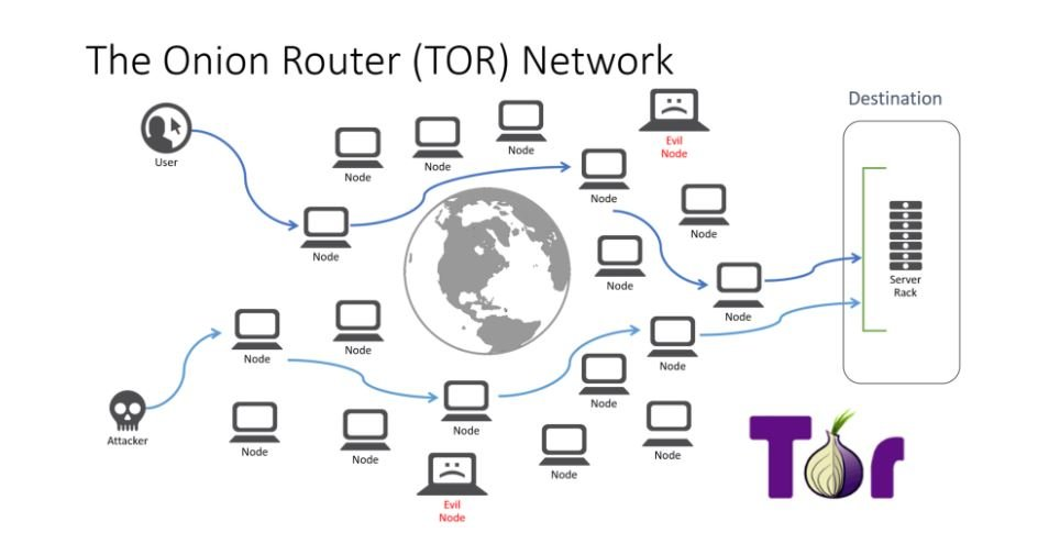 TOR-Onion-router
